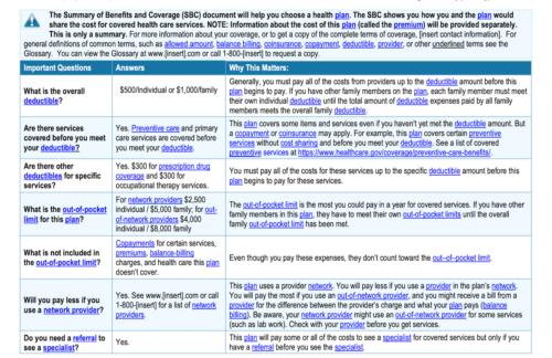 Summary of Benefits and Coverage Autocoding